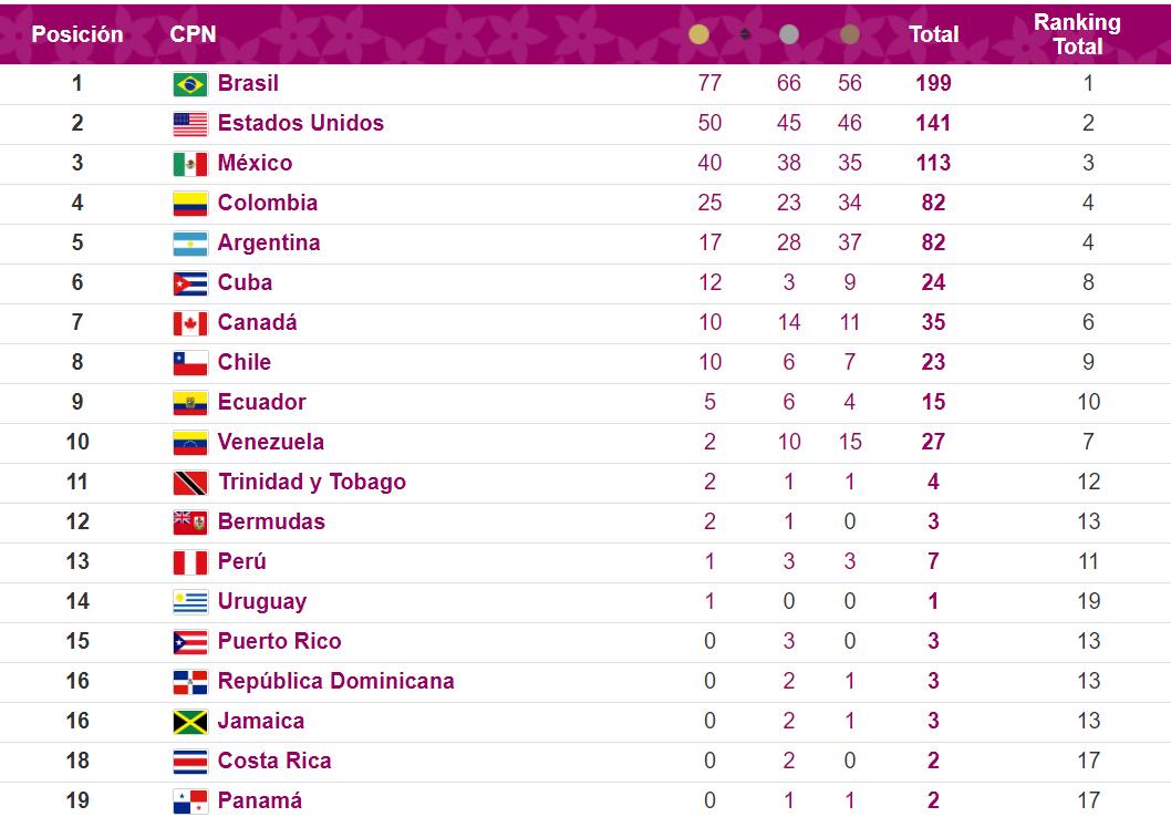 México sigue en tercer lugar de Parapanamericanos Lima 2019 - Ago 29, 2019