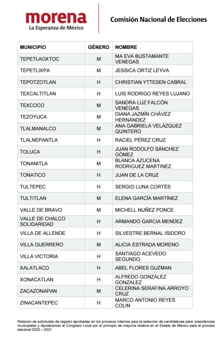 Publican lista de candidatos de Morena - Abr 26, 2021